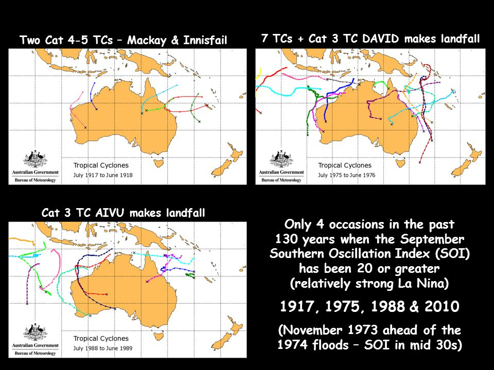Only 4 occasions in the past 130 years when the September Southern Oscillation Index (SOI) has been 20 or greater (relatively strong La Nina) 1917, 1975, 1988 & 2010 (November 1973 ahead of the 1974 floods – SOI in mid 30s) Two Cat 4-5 TCs – Mackay & Innisfail 7 TCs + Cat 3 TC DAVID makes landfall Cat 3 TC AIVU makes landfall