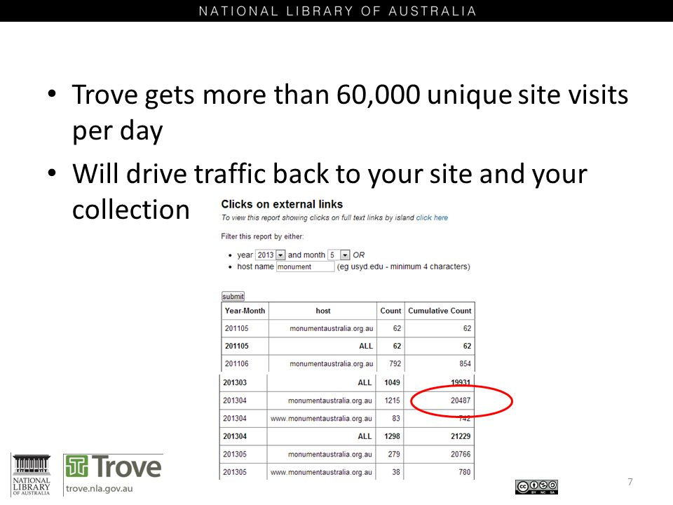 Trove gets more than 60,000 unique site visits per day Will drive traffic back to your site and your collection 7