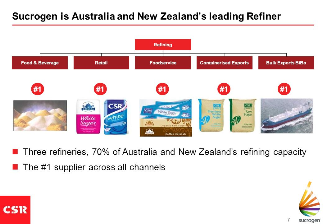 7 Sucrogen is Australia and New Zealand's leading Refiner Food & BeverageRetailFoodserviceContainerised ExportsBulk Exports BiBo Refining #1 Three refineries, 70% of Australia and New Zealand's refining capacity The #1 supplier across all channels