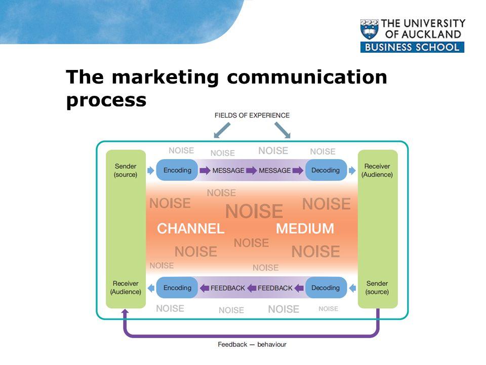The marketing communication process