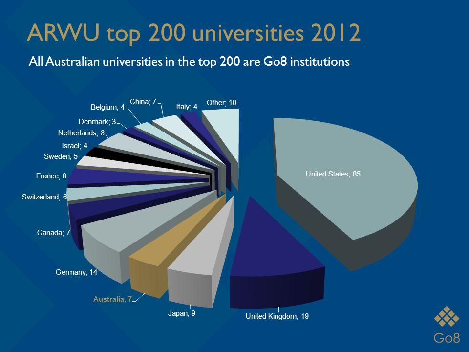 ARWU top 200 universities 2012 All Australian universities in the top 200 are Go8 institutions