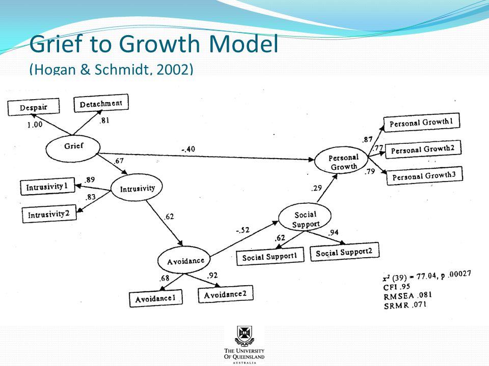 Grief to Growth Model (Hogan & Schmidt, 2002)