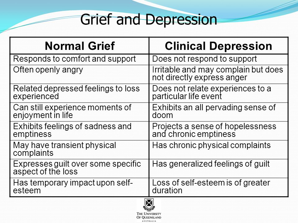 Normal GriefClinical Depression Responds to comfort and supportDoes not respond to support Often openly angryIrritable and may complain but does not d