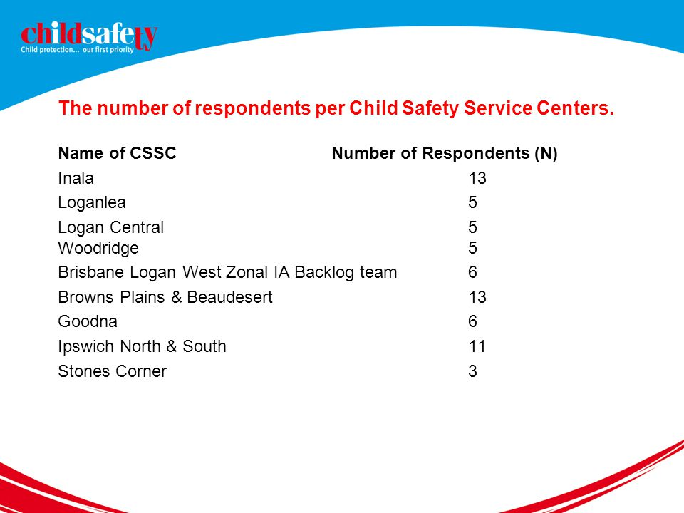 The number of respondents per Child Safety Service Centers.