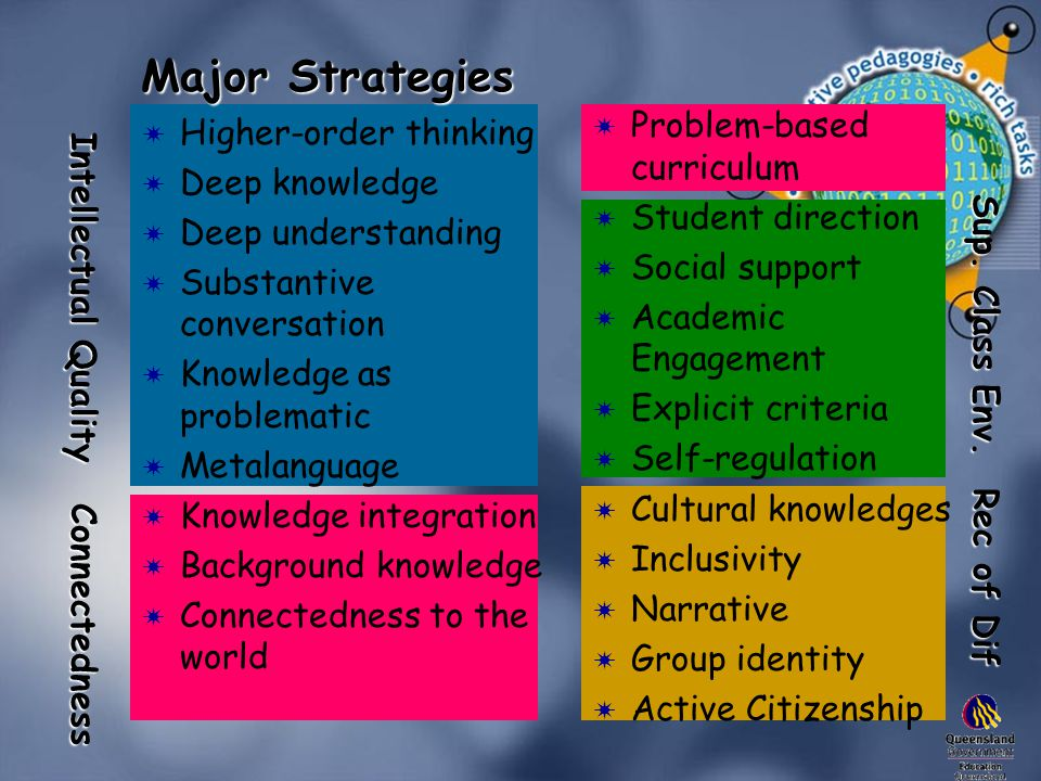 Major Strategies  Higher-order thinking  Deep knowledge  Deep understanding  Substantive conversation  Knowledge as problematic  Metalanguage  Knowledge integration  Background knowledge  Connectedness to the world  Problem-based curriculum  Student direction  Social support  Academic Engagement  Explicit criteria  Self-regulation  Cultural knowledges  Inclusivity  Narrative  Group identity  Active Citizenship Intellectual Quality Connectedness Sup.