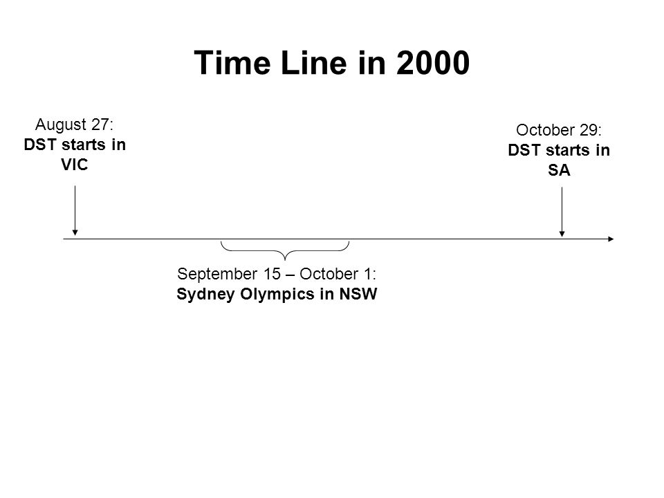 Time Line in 2000 August 27: DST starts in VIC September 15 – October 1: Sydney Olympics in NSW October 29: DST starts in SA