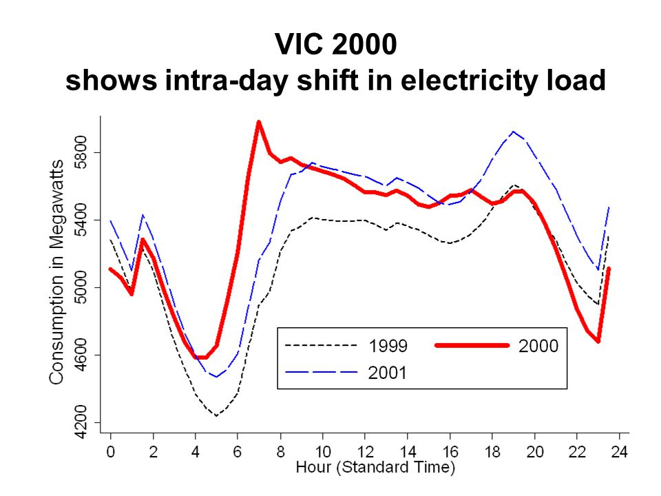 VIC 2000 shows intra-day shift in electricity load