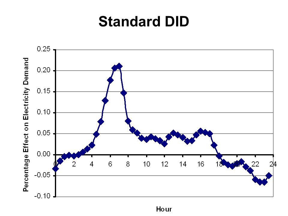 Standard DID