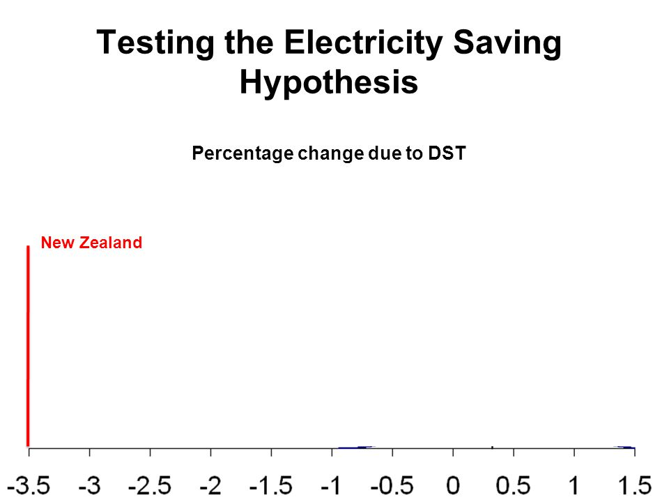Testing the Electricity Saving Hypothesis Percentage change due to DST New Zealand