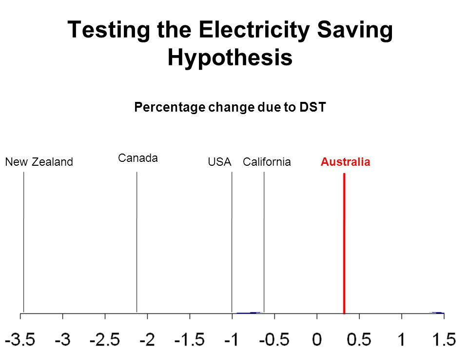 Testing the Electricity Saving Hypothesis Percentage change due to DST New ZealandAustralia Canada USACalifornia