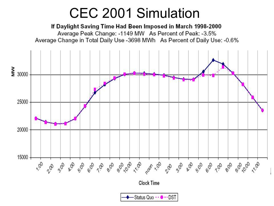CEC 2001 Simulation