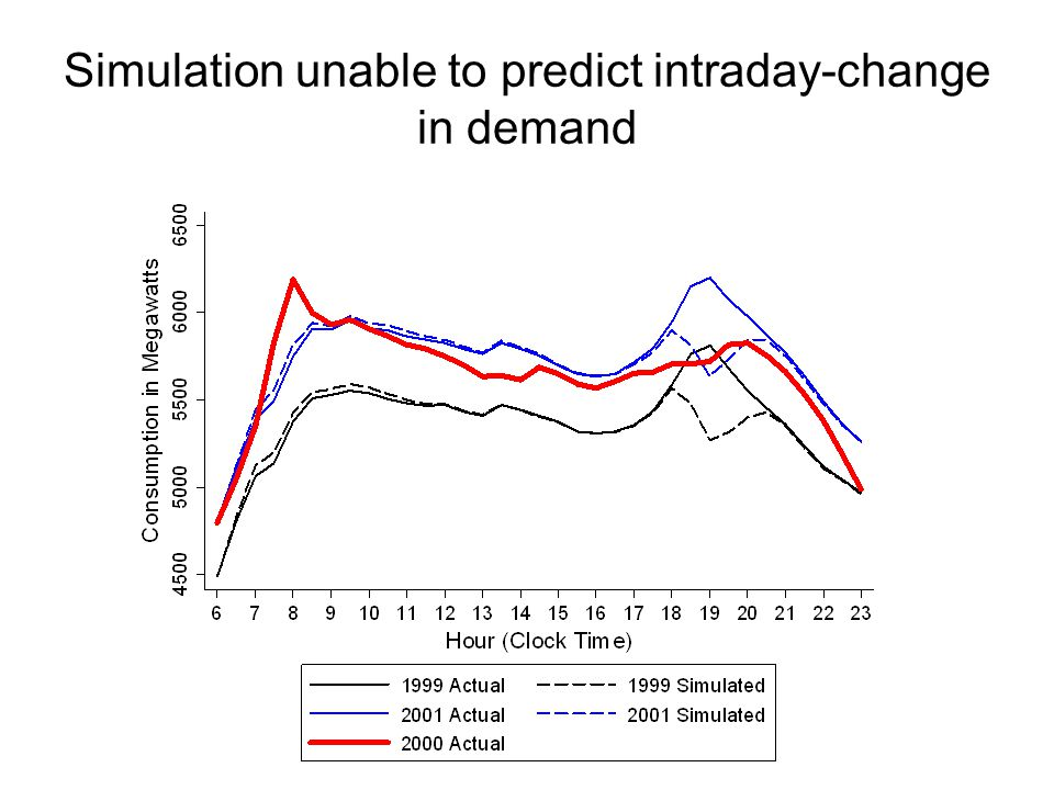 Simulation unable to predict intraday-change in demand