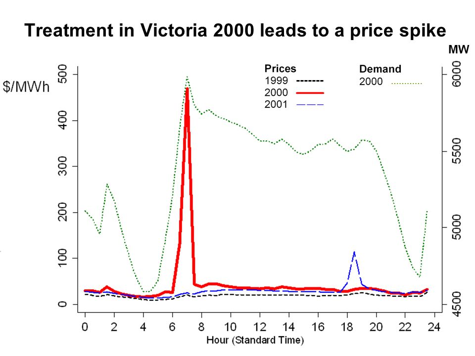 Treatment in Victoria 2000 leads to a price spike ------- ………… MW