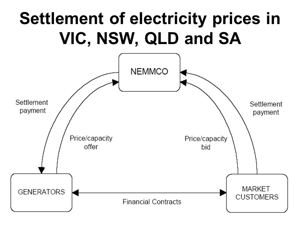 Settlement of electricity prices in VIC, NSW, QLD and SA