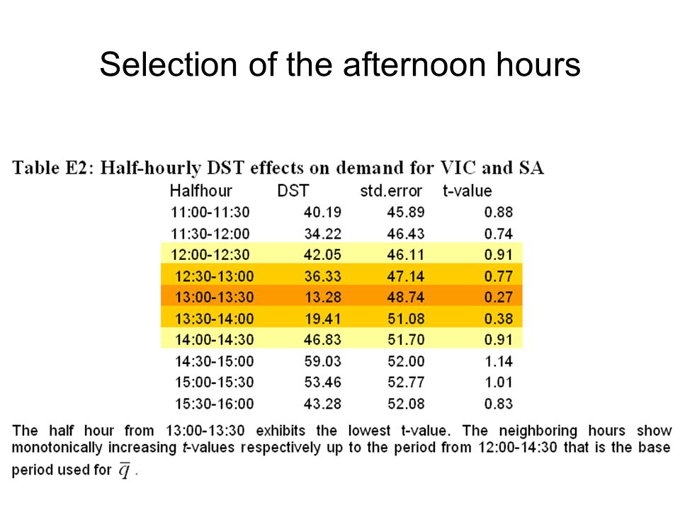 Selection of the afternoon hours