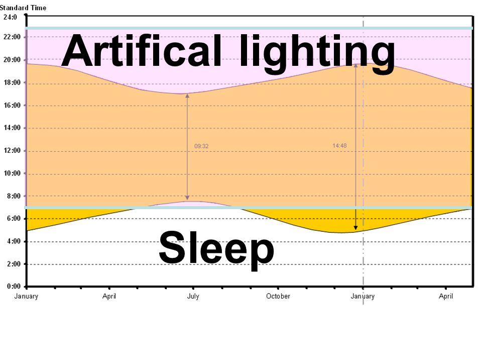 Sleep Artifical lighting