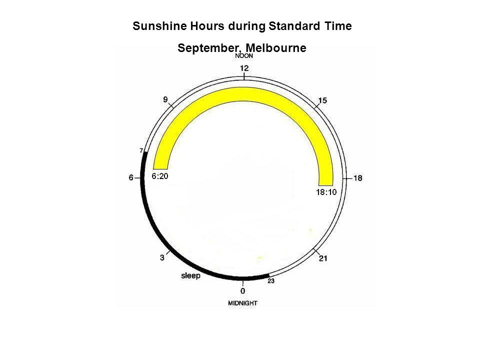 Sunshine Hours during Standard Time September, Melbourne