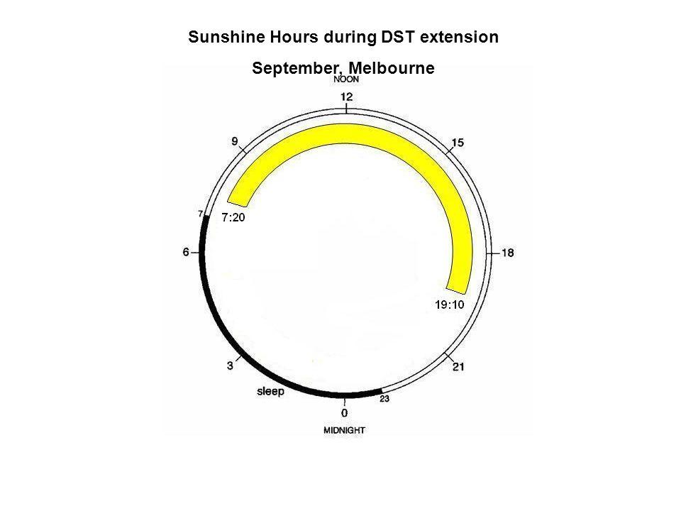 Sunshine Hours during DST extension September, Melbourne