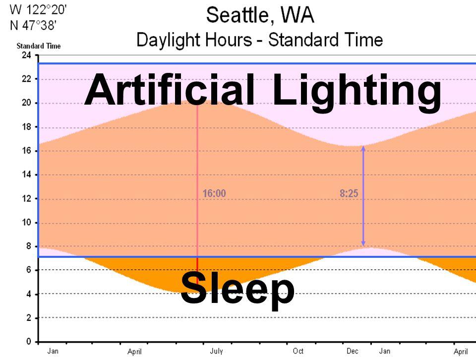 Artificial Lighting Sleep