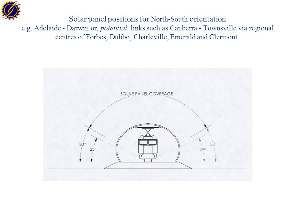 Solar panel positions for North-South orientation e.g.