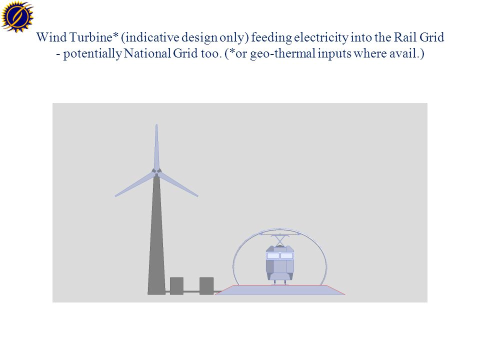 Wind Turbine* (indicative design only) feeding electricity into the Rail Grid - potentially National Grid too.