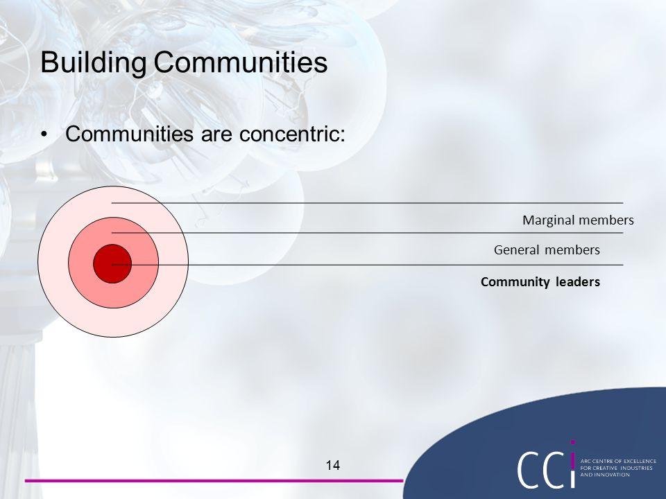 Building Communities Communities are concentric: 14 Marginal members General members Community leaders