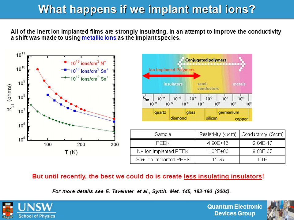 Quantum Electronic Devices Group What happens if we implant metal ions.
