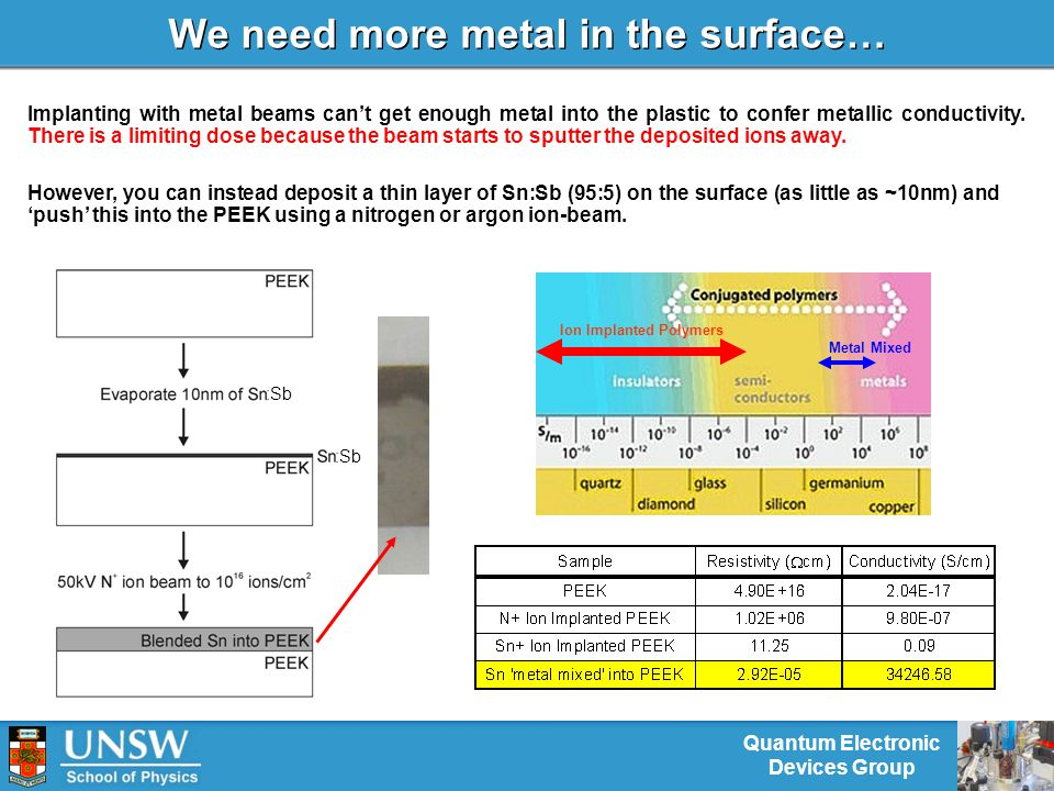 Quantum Electronic Devices Group We need more metal in the surface… Implanting with metal beams can't get enough metal into the plastic to confer metallic conductivity.