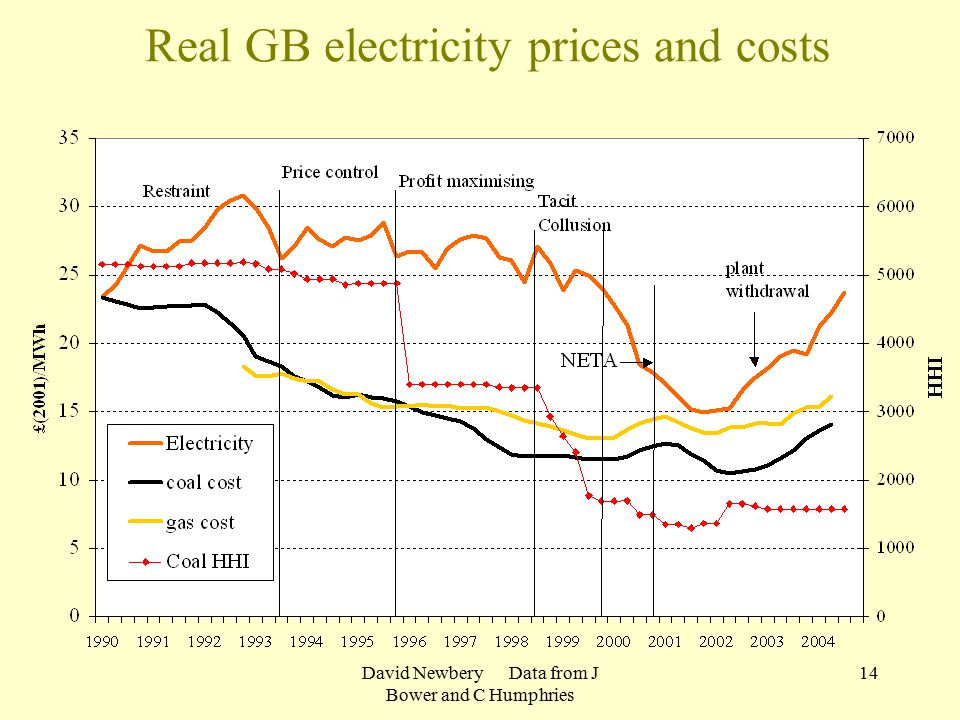 David Newbery Data from J Bower and C Humphries 14 Real GB electricity prices and costs