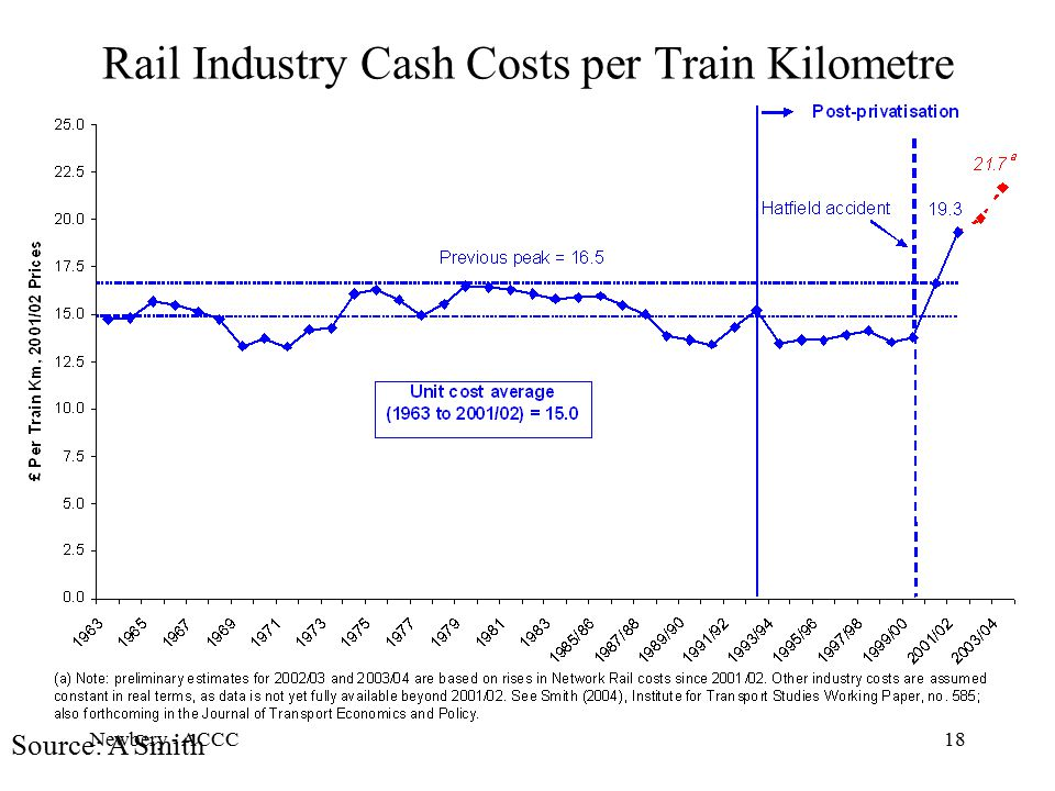 Newbery - ACCC18 Rail Industry Cash Costs per Train Kilometre Source: A Smith