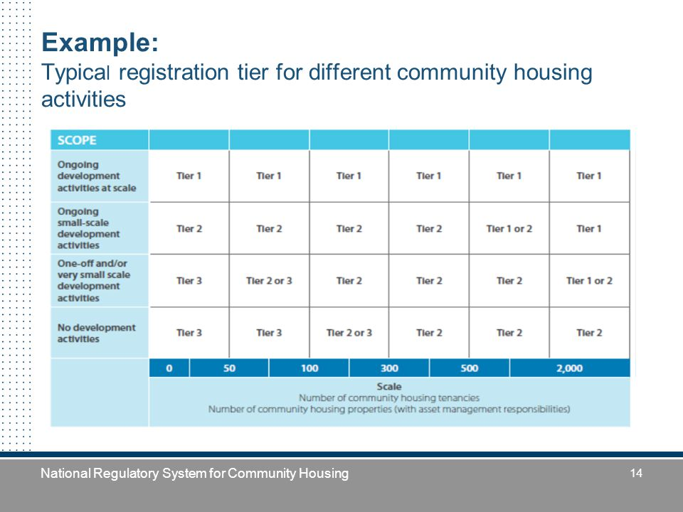 National Regulatory System for Community Housing 14 Example: Typica l registration tier for different community housing activities