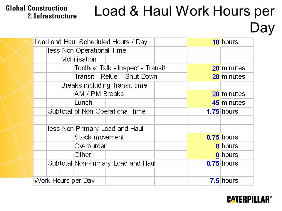 Load & Haul Work Hours per Day