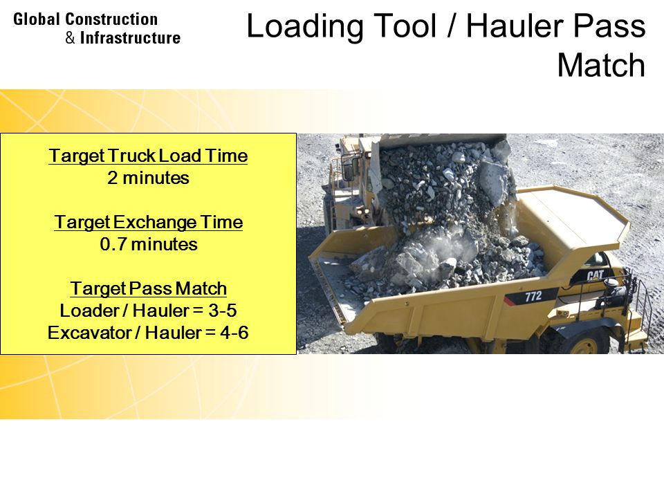 Concepts Time Available Work Days per year Work Hours per Day Job Efficiency – Work Minutes per Work Hour Load Area Activities Material Density Load Factor and Fragmentation Fleet Match Cycle Times Bucket to Body Sizing – Effective Pass Ratios Bucket Fill Factor