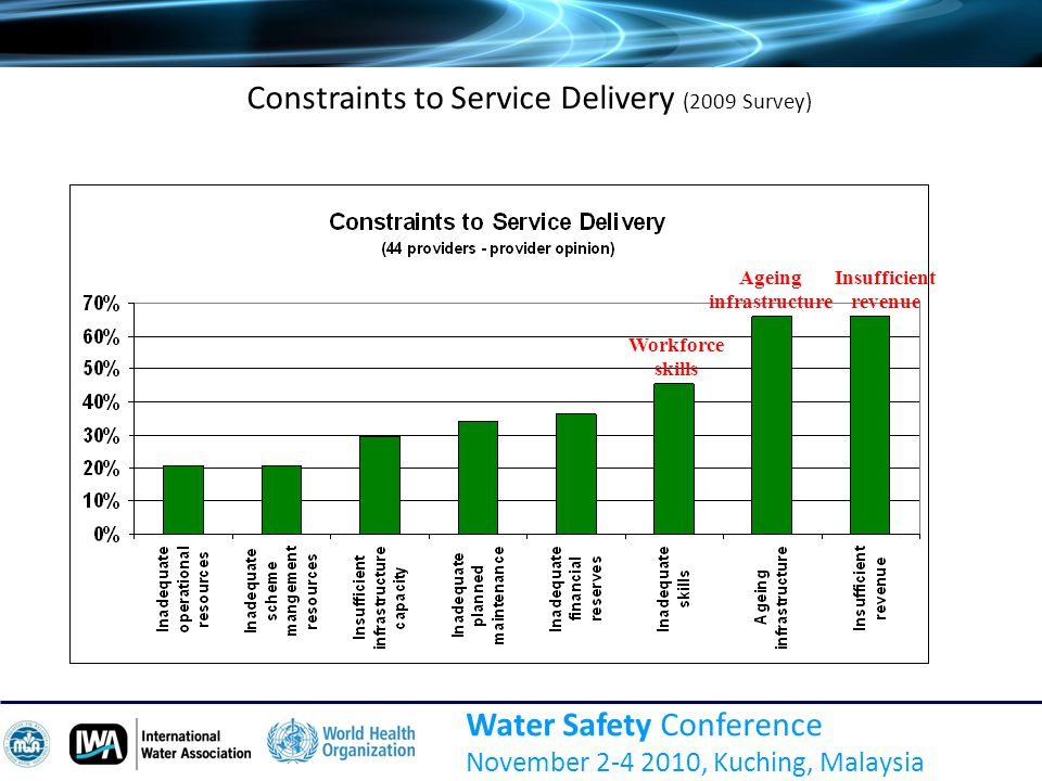 Water Safety Conference November 2-4 2010, Kuching, Malaysia Constraints to Service Delivery (2009 Survey) Ageing infrastructure Insufficient revenue Workforce skills