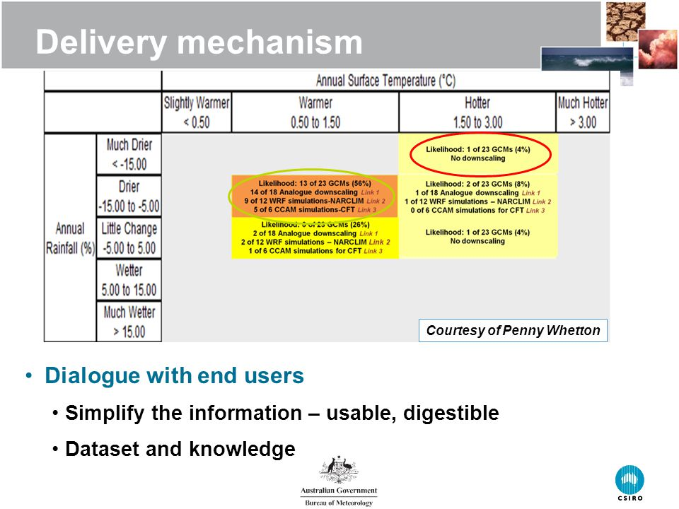 Delivery mechanism Dialogue with end users Simplify the information – usable, digestible Dataset and knowledge Courtesy of Penny Whetton