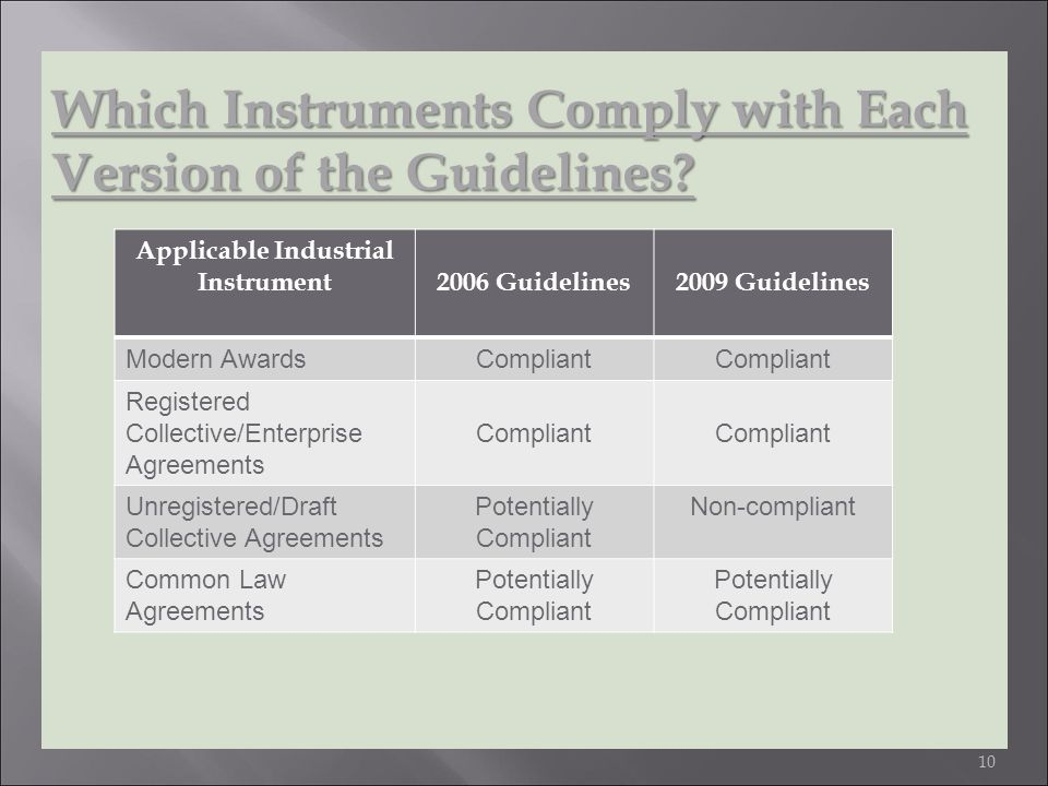 10 Which Instruments Comply with Each Version of the Guidelines.