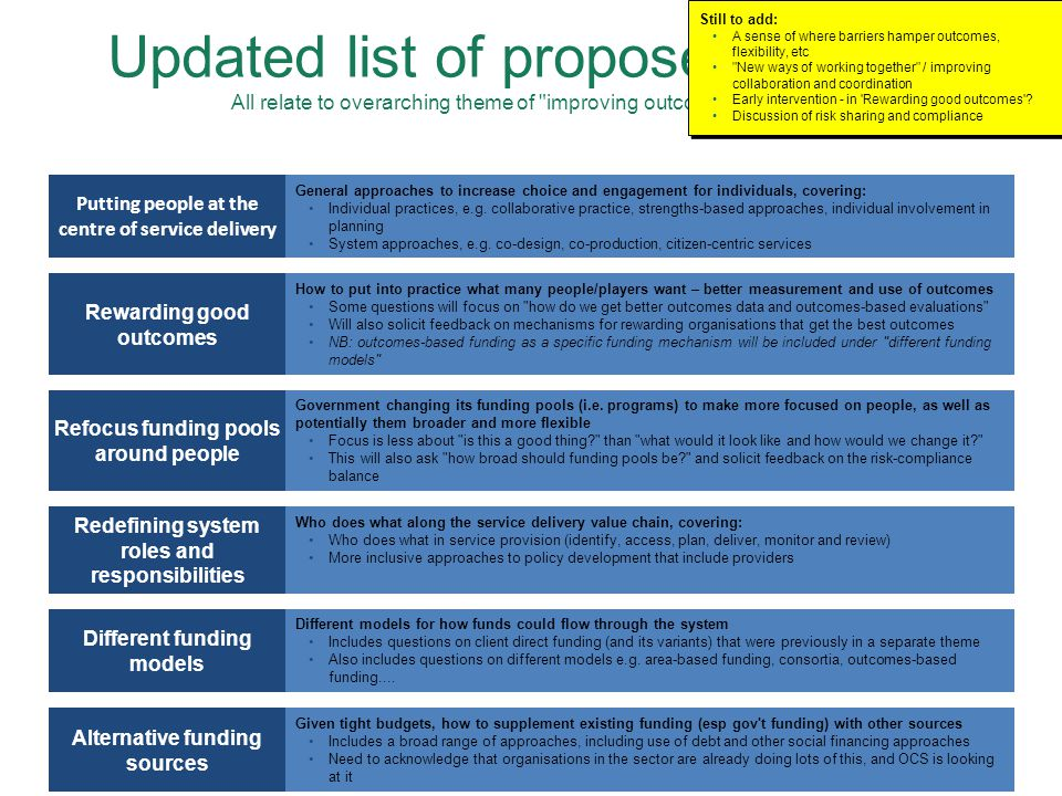 Updated list of proposed themes All relate to overarching theme of improving outcomes for people Putting people at the centre of service delivery General approaches to increase choice and engagement for individuals, covering: Individual practices, e.g.