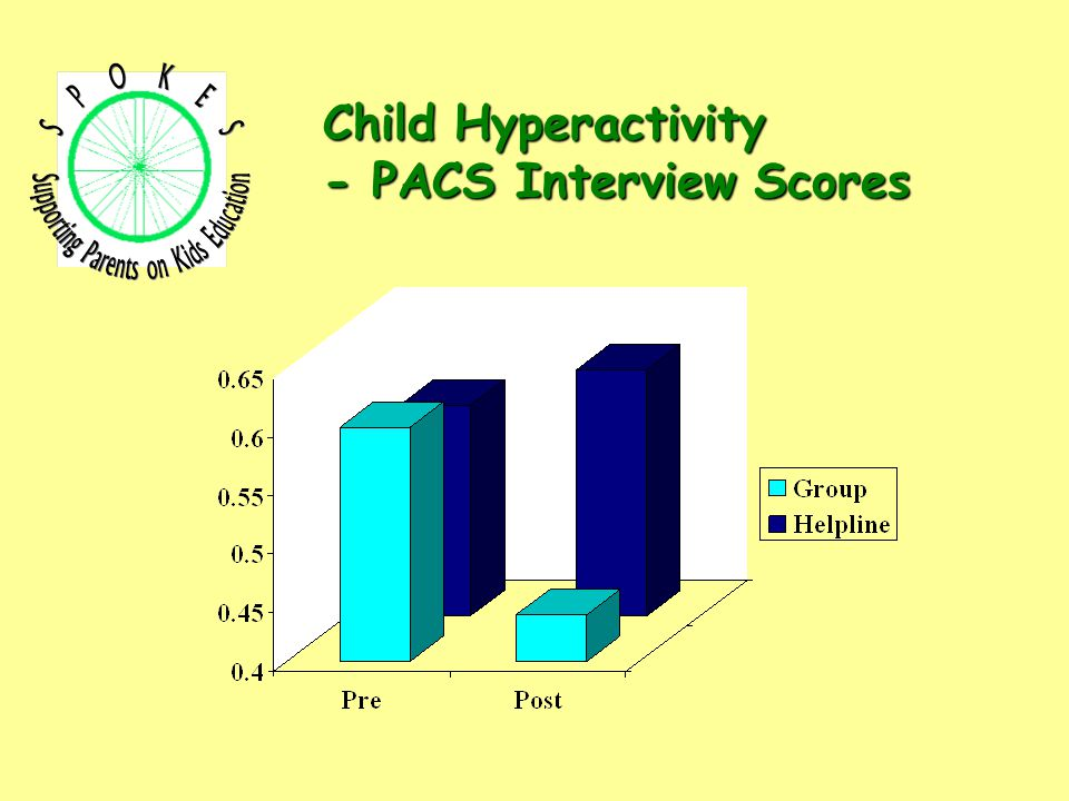 Child Hyperactivity - PACS Interview Scores
