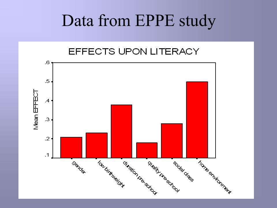 Data from EPPE study