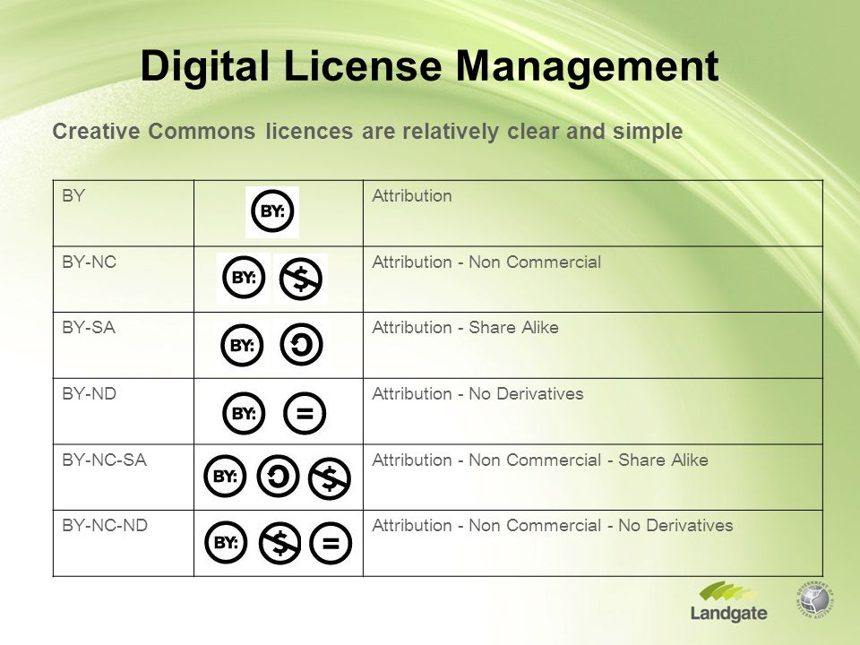 Digital License Management Creative Commons licences are relatively clear and simple BYAttribution BY-NCAttribution - Non Commercial BY-SAAttribution - Share Alike BY-NDAttribution - No Derivatives BY-NC-SAAttribution - Non Commercial - Share Alike BY-NC-NDAttribution - Non Commercial - No Derivatives