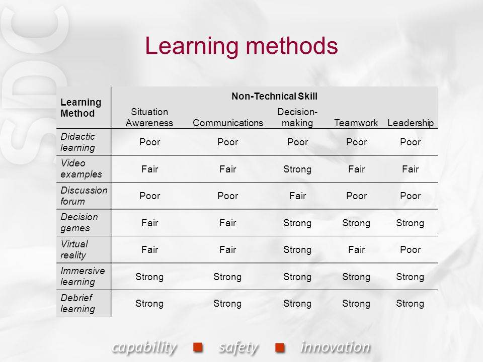 Learning methods Learning Method Non-Technical Skill Situation AwarenessCommunications Decision- makingTeamworkLeadership Didactic learning Poor Video