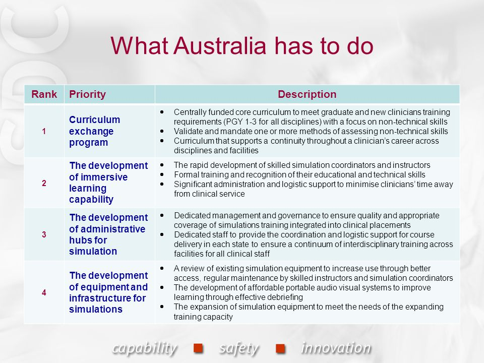What Australia has to do RankPriorityDescription 1 Curriculum exchange program  Centrally funded core curriculum to meet graduate and new clinicians