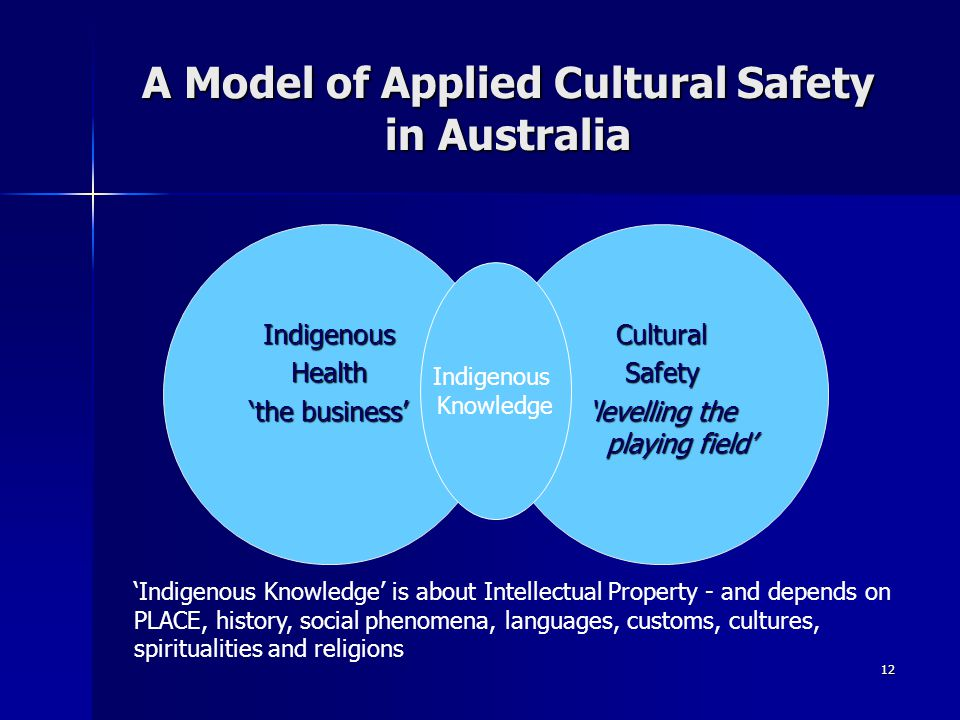 12 A Model of Applied Cultural Safety in Australia CulturalSafety 'levelling the playing field' IndigenousHealth 'the business' Indigenous Knowledge 'Indigenous Knowledge' is about Intellectual Property - and depends on PLACE, history, social phenomena, languages, customs, cultures, spiritualities and religions