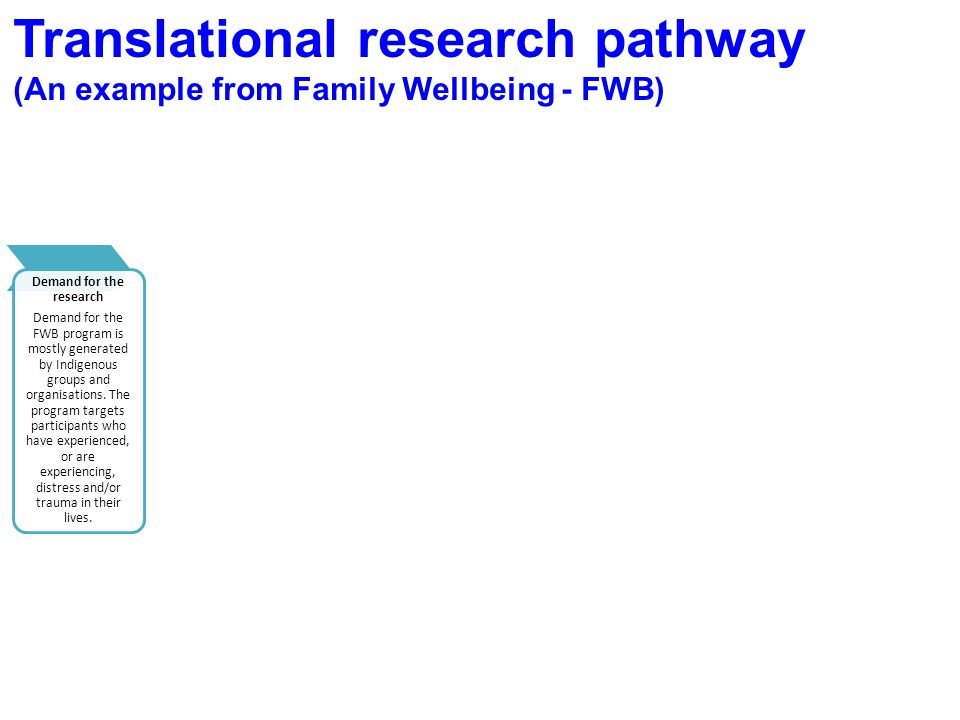 Translational research pathway (An example from Family Wellbeing - FWB) Demand for the research Demand for the FWB program is mostly generated by Indi