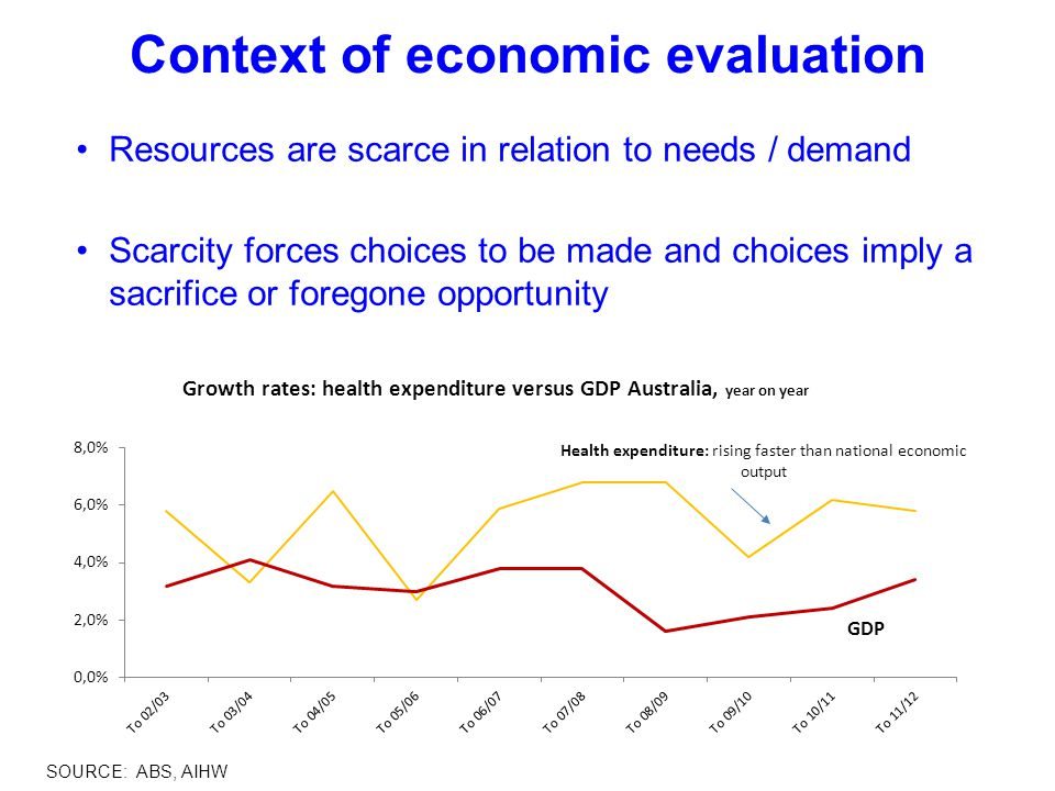 Economic evaluation is … Program A Program B Choice Cost B Consequences B Cost A Consequences A The comparative analysis of alternative courses of action in terms of both their costs and consequences in order to assist policy decisions .
