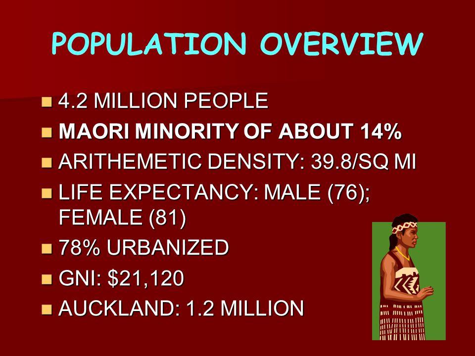 POPULATION OVERVIEW 4.2 MILLION PEOPLE 4.2 MILLION PEOPLE MAORI MINORITY OF ABOUT 14% MAORI MINORITY OF ABOUT 14% ARITHEMETIC DENSITY: 39.8/SQ MI ARITHEMETIC DENSITY: 39.8/SQ MI LIFE EXPECTANCY: MALE (76); FEMALE (81) LIFE EXPECTANCY: MALE (76); FEMALE (81) 78% URBANIZED 78% URBANIZED GNI: $21,120 GNI: $21,120 AUCKLAND: 1.2 MILLION AUCKLAND: 1.2 MILLION