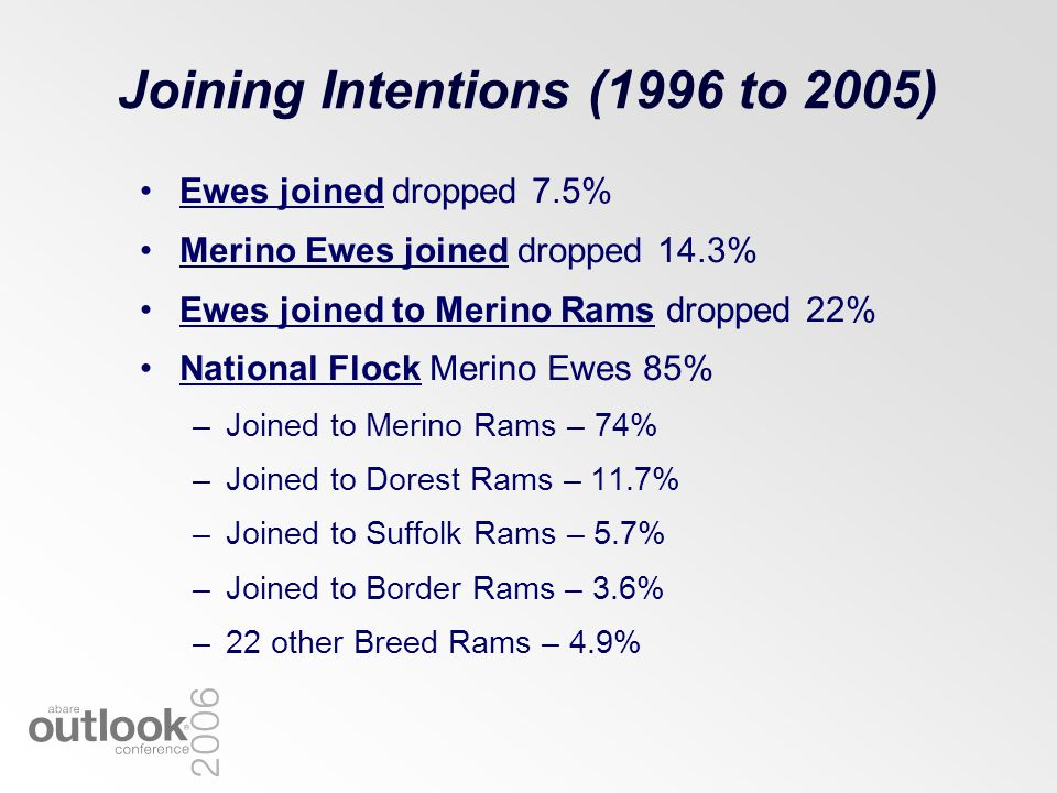 Joining Intentions (1996 to 2005) Ewes joined dropped 7.5% Merino Ewes joined dropped 14.3% Ewes joined to Merino Rams dropped 22% National Flock Meri