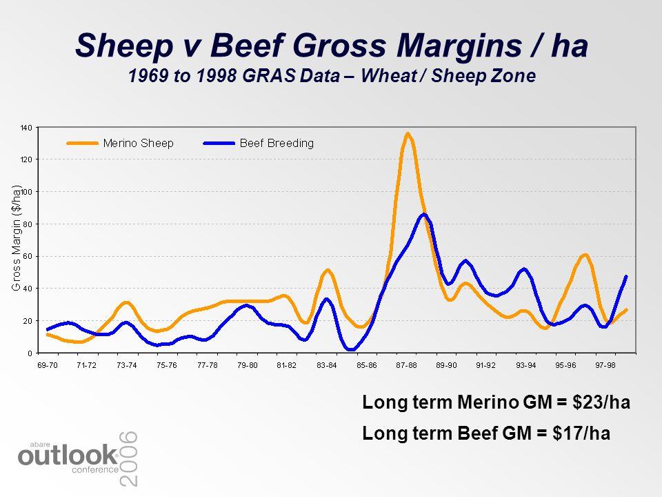 Sheep v Beef Gross Margins / ha 1969 to 1998 GRAS Data – Wheat / Sheep Zone Long term Merino GM = $23/ha Long term Beef GM = $17/ha