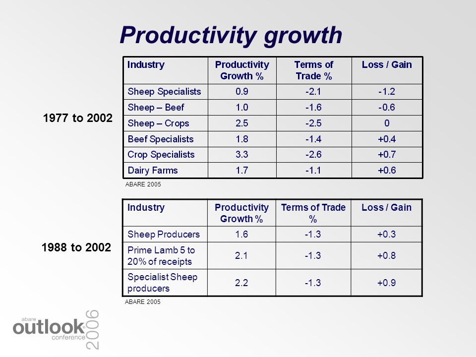 Productivity growth IndustryProductivity Growth % Terms of Trade % Loss / Gain Sheep Producers1.6-1.3+0.3 Prime Lamb 5 to 20% of receipts 2.1-1.3+0.8 Specialist Sheep producers 2.2-1.3+0.9 1977 to 2002 1988 to 2002 ABARE 2005