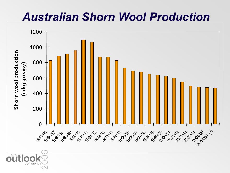 Australian Shorn Wool Production 0 200 400 600 800 1000 1200 1985/861986/87 1987/88 1988/89 1989/90 1990/91 1991/92 1992/93 1993/94 1994/95 1995/96 1996/97 1997/98 1998/99 1999/00 2000/01 2001/02 2002/03 2003/04 2004/05 2005/06 (f) Shorn wool production (mkg greasy)